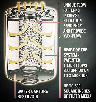 FST Performance RF500M - High Performance Fuel Filter